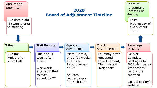 2020 Board of Adjustment Timeline