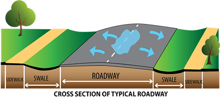 Diagram of water on roadway and swales - Cross Section of Typical Roadway